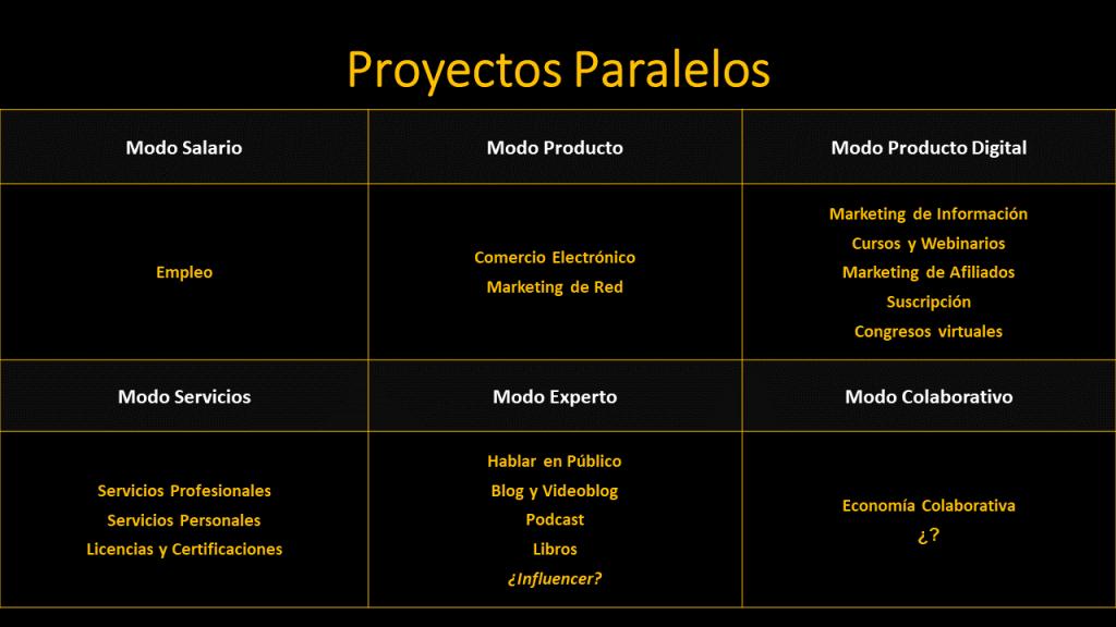 Proyectos Paralelos por Andrés Pérez Ortega