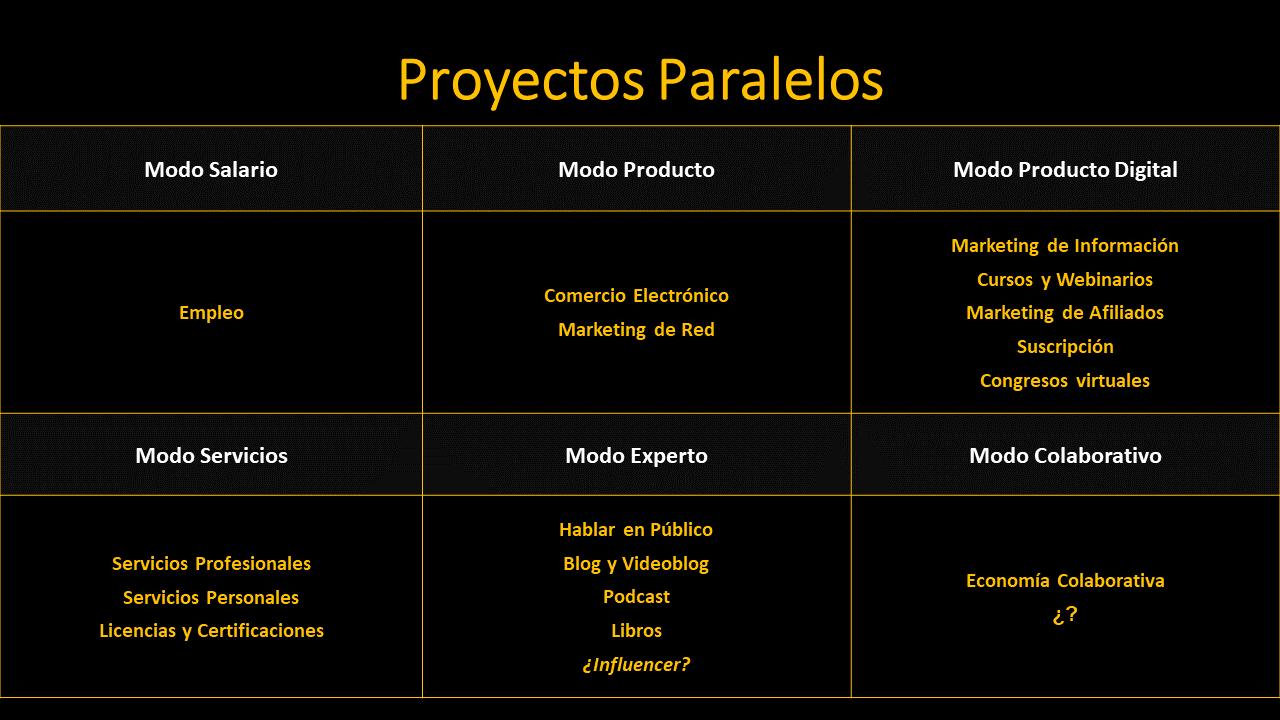 Tipos de Proyectos Paralelos - ESTRATEGIA PERSONAL / Andrés Pérez Ortega